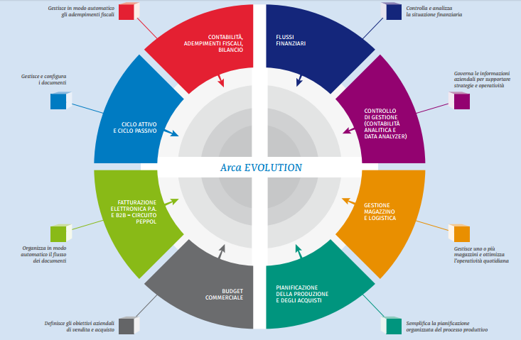 ARCAEvolution, semplice e modulare scegli la soluzione ERP giusta per la tua azienda